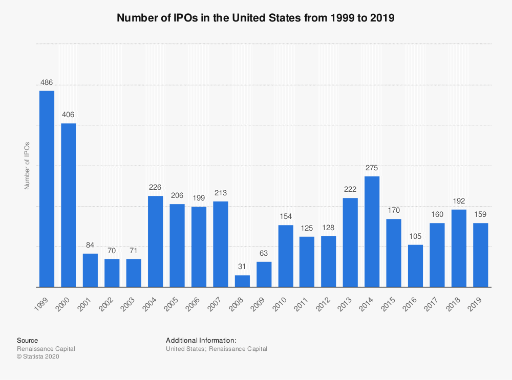 IPO Statistics - How Many Companies IPO