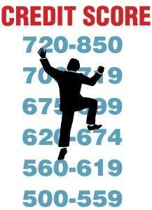 Your Credit score is a number that tells lenders and financial institutions how well you manage your debts.