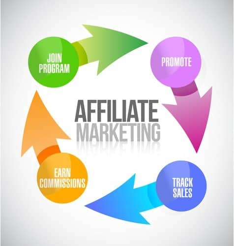 Affiliate Marketing is another business to start.